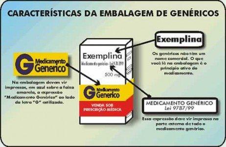 Identificando os genéricos na farmácia