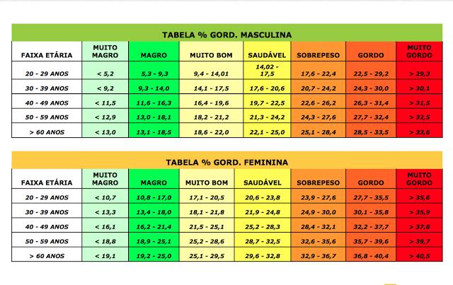 De indice gordura corporal